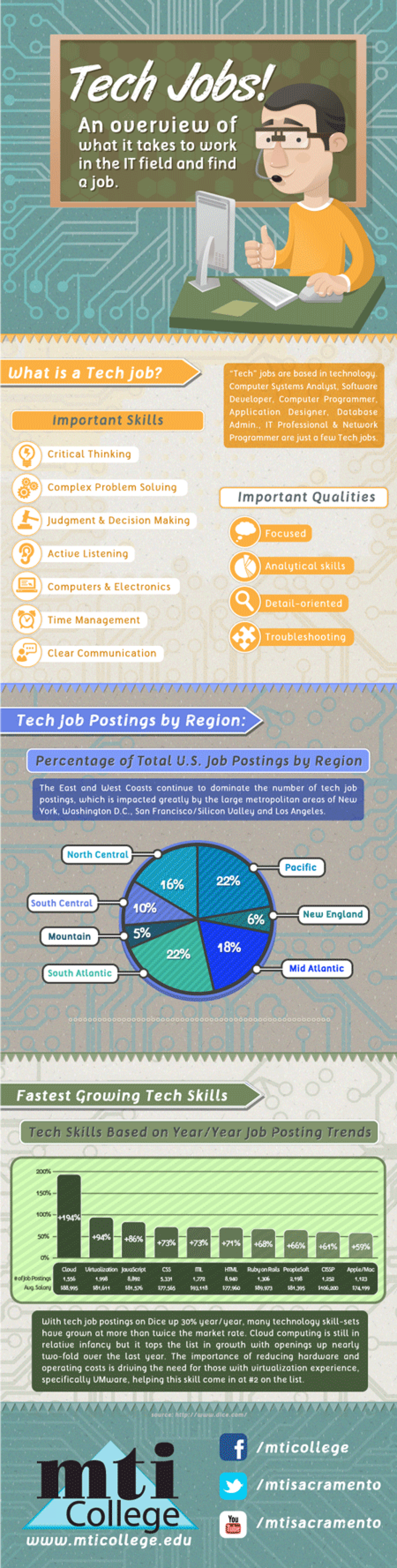 Tech Jobs Infographic