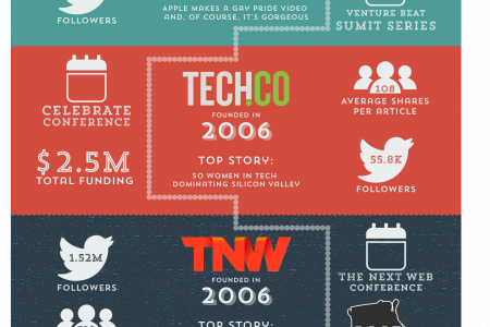 Tech Media - The Ultimate Guide Infographic