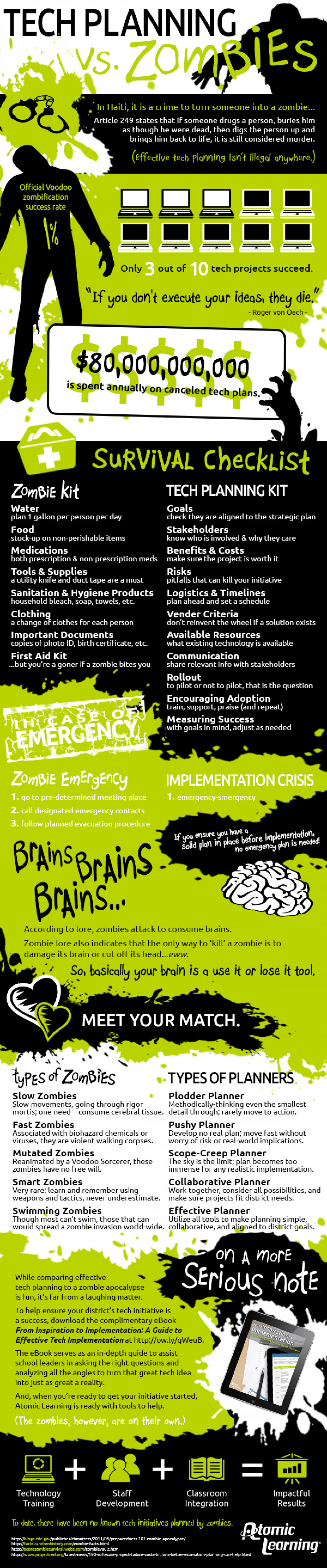 Tech Planning Vs. Zombies Infographic