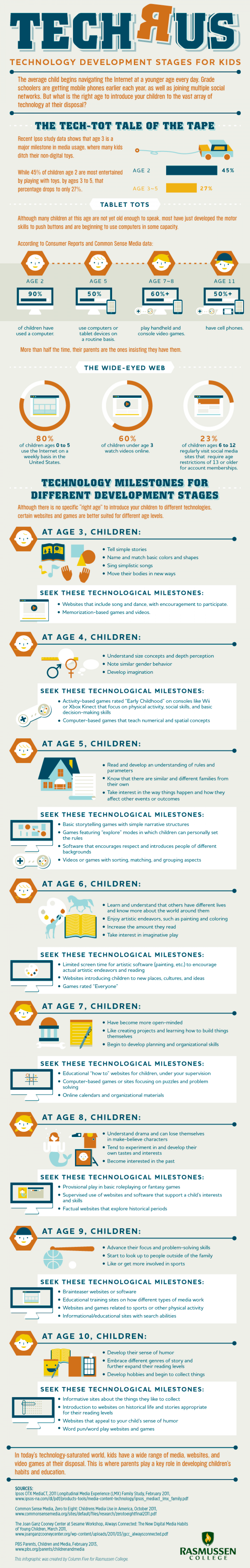 TECH R US - Technology Development Stages for Kids Infographic