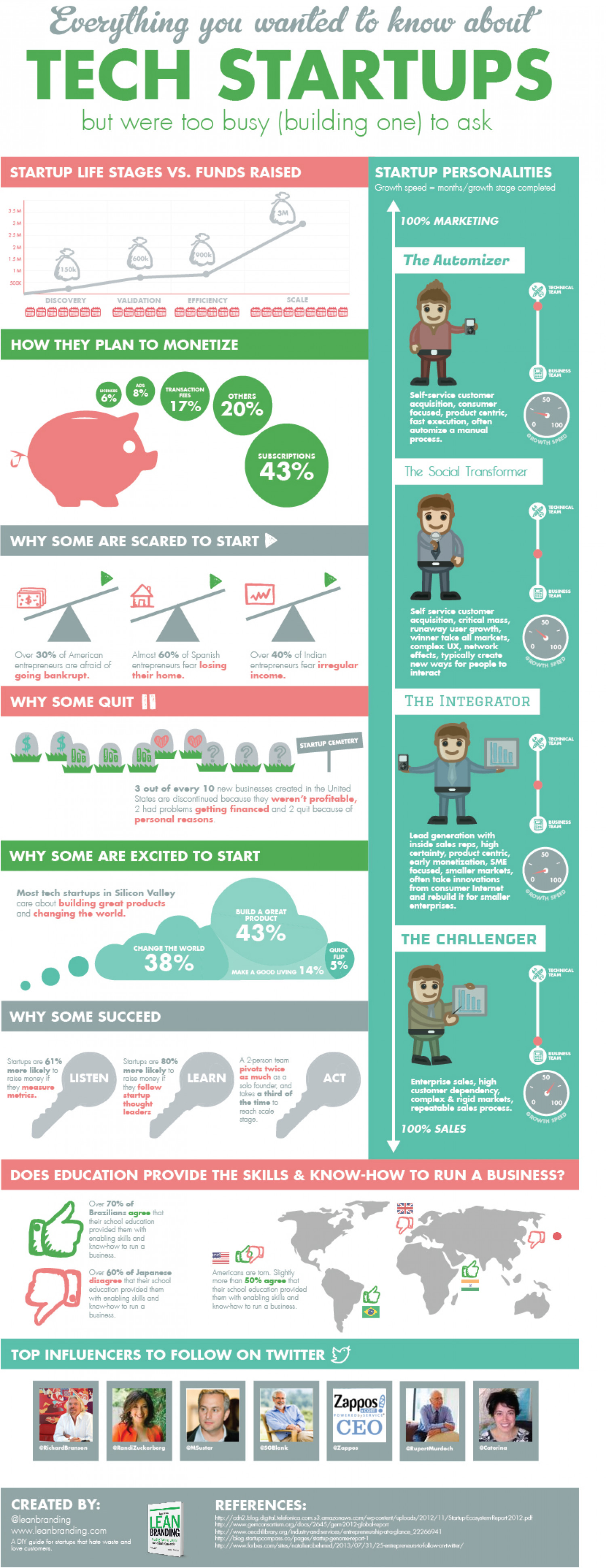 Tech Startups Infographic