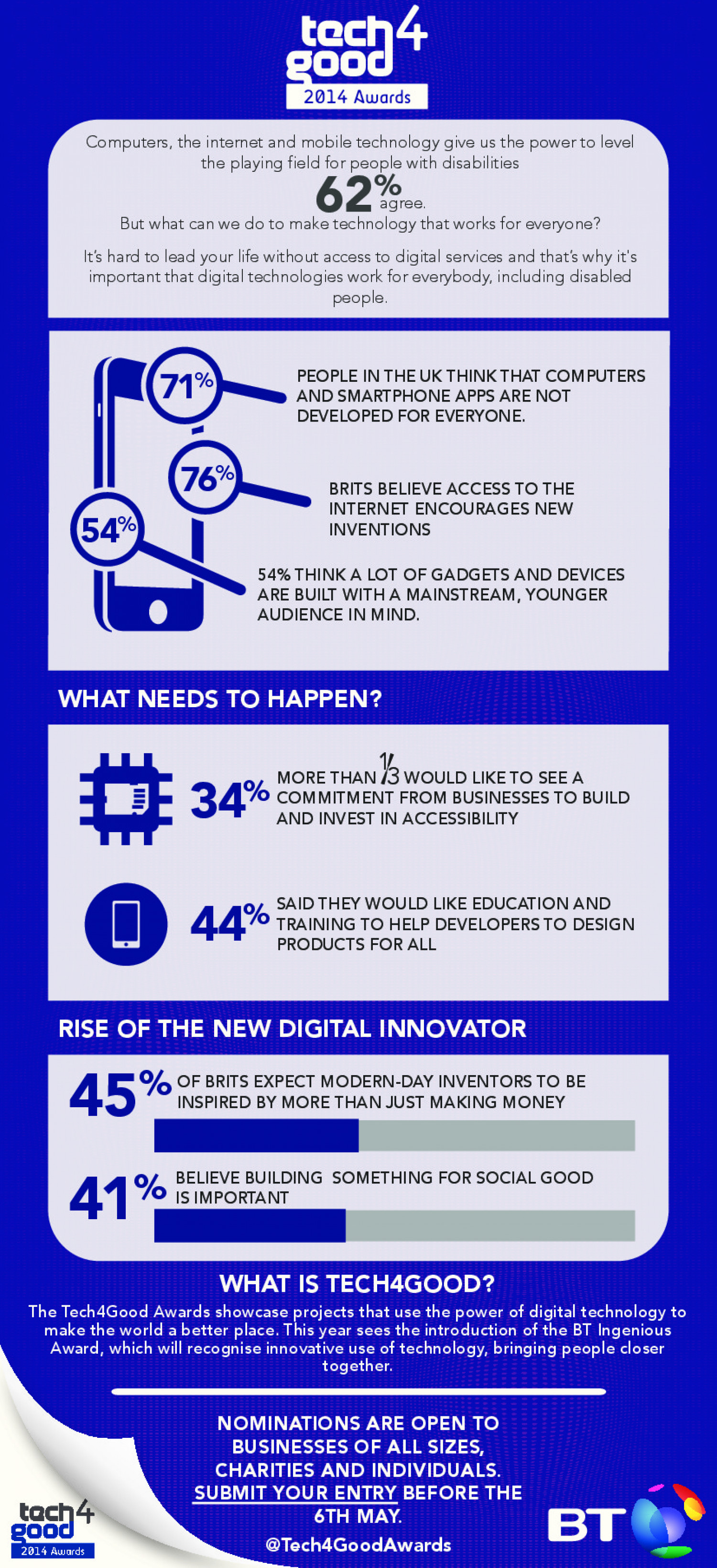 Tech4Good Awards 2014 Infographic