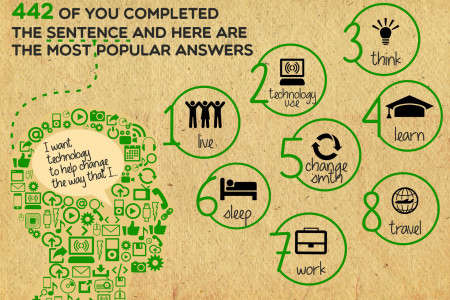 Techcrunch  Infographic