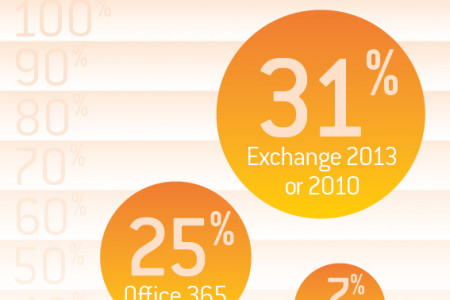 TechEd Australia Email Management Infographic Infographic