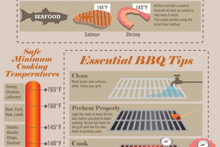 Techniques for Grilling Meat Infographic