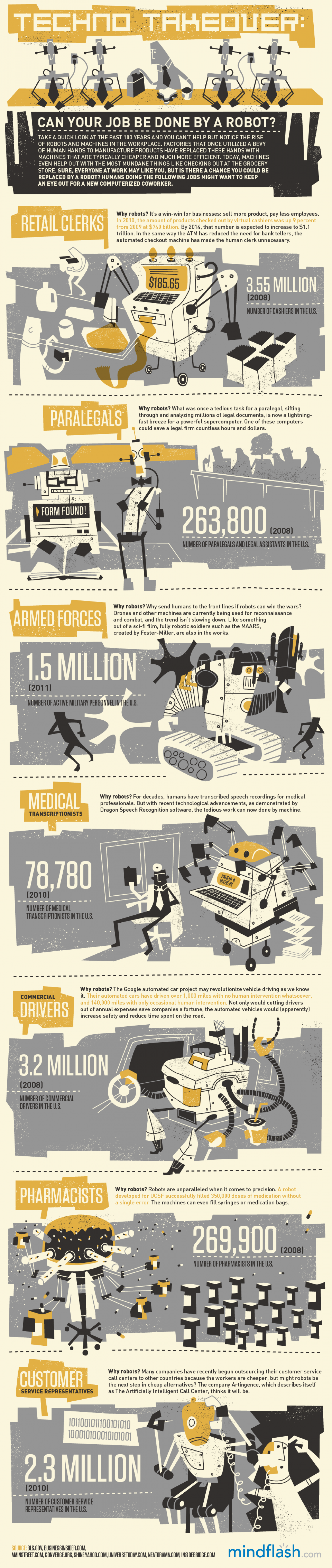 Techno Takeover Infographic