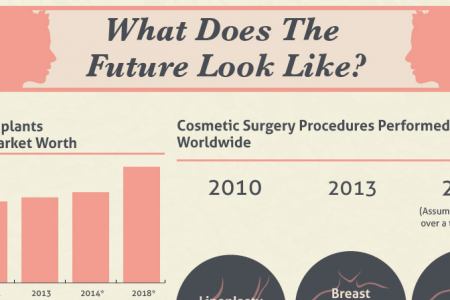 Technological Advancements in Cosmetic Surgery Infographic