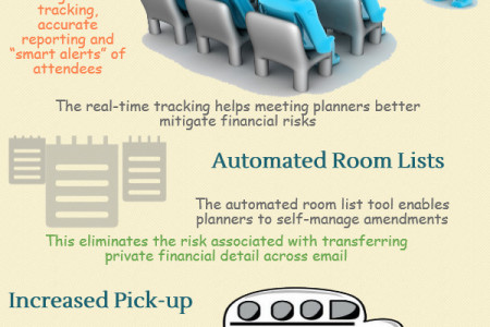 Technology advancement for Hotels/ Motels reservations Infographic