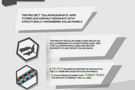 Technology and the Future of America's Infrastructure Infographic
