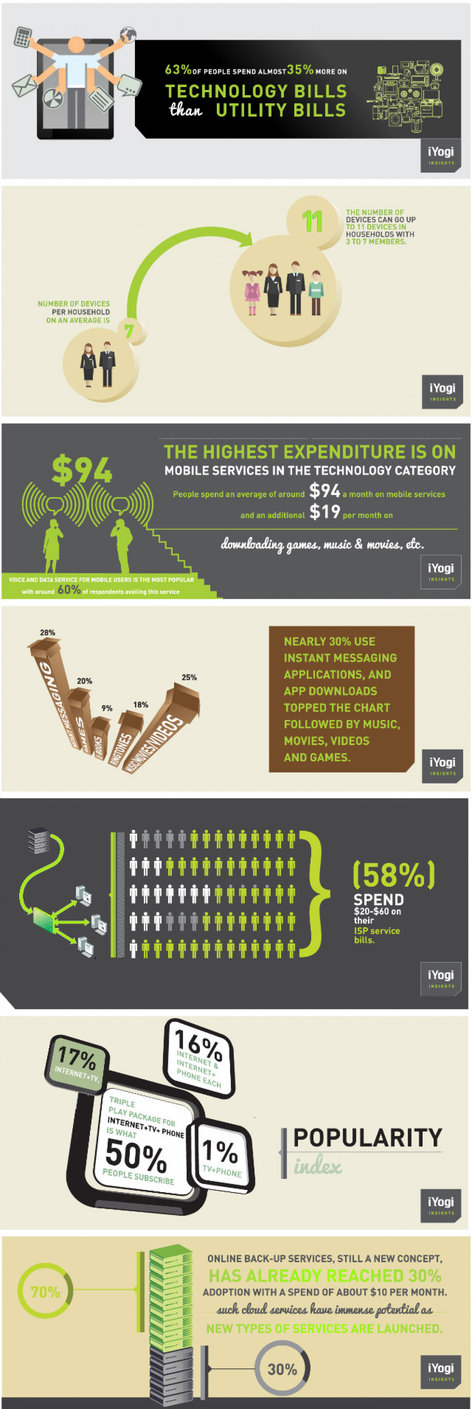 Technology Bills Than Utility Bills Infographic