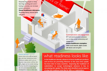 Technology for active aging Infographic
