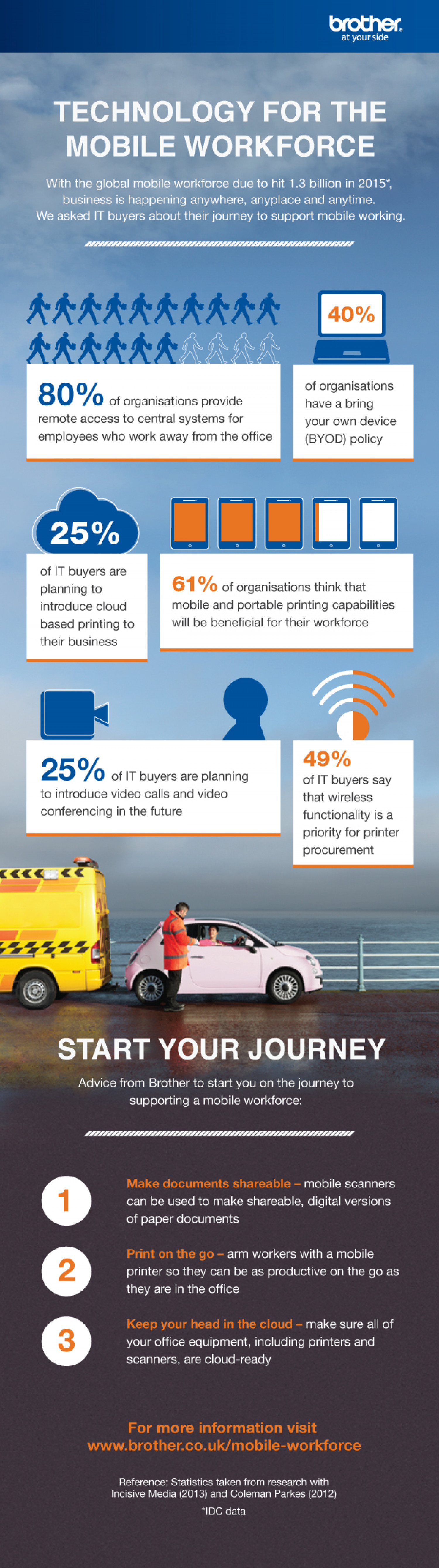 Technology for the Mobile Workforce Infographic
