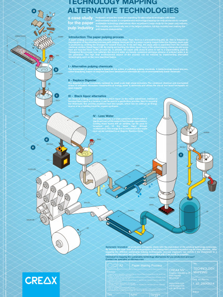 Technology Mapping: The Paper Pulping Process Infographic