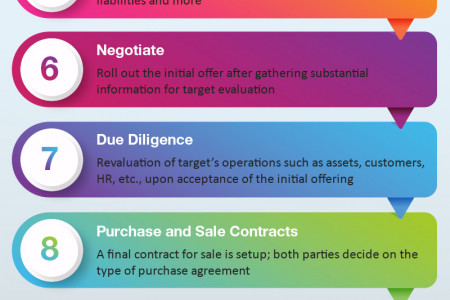 Technology Mergers and Acquisitions – Process, Steps and Life Cycle Infographic