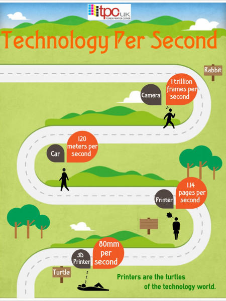 Technology per Second Infographic
