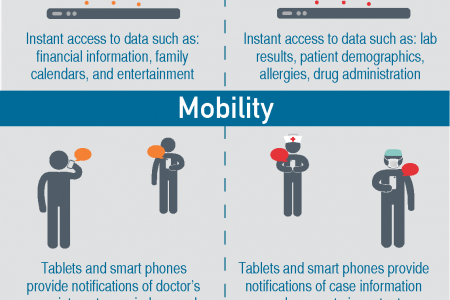 Technology Today in the Highly-Connected Family & Hospital Infographic