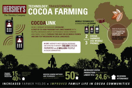 Technology Transforming Cocoa Farming Infographic