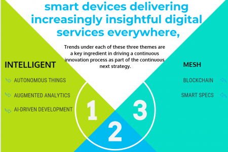 Technology trends that will dominate 2019  November 27, 2018 Infographic