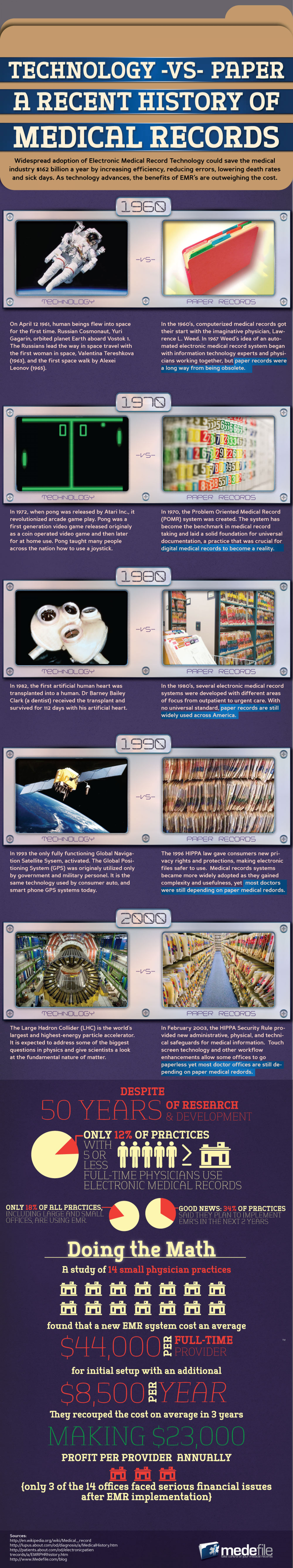 Technology VS Paper Infographic