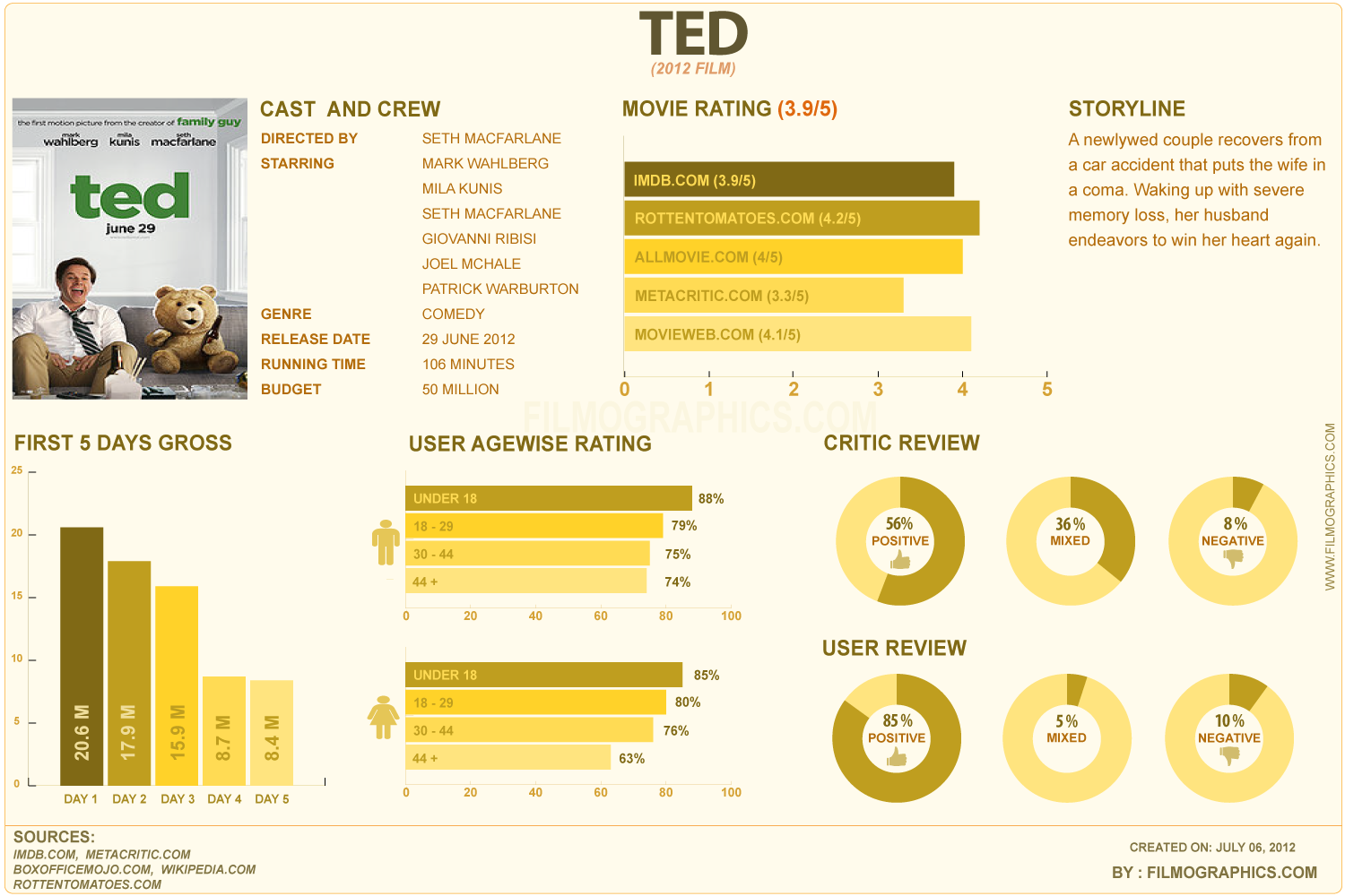 Ted (film) - 2012 Infographic