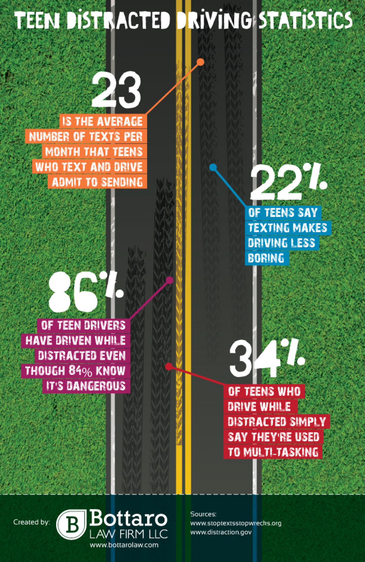 Teen Distracted Driving Statistics Infographic