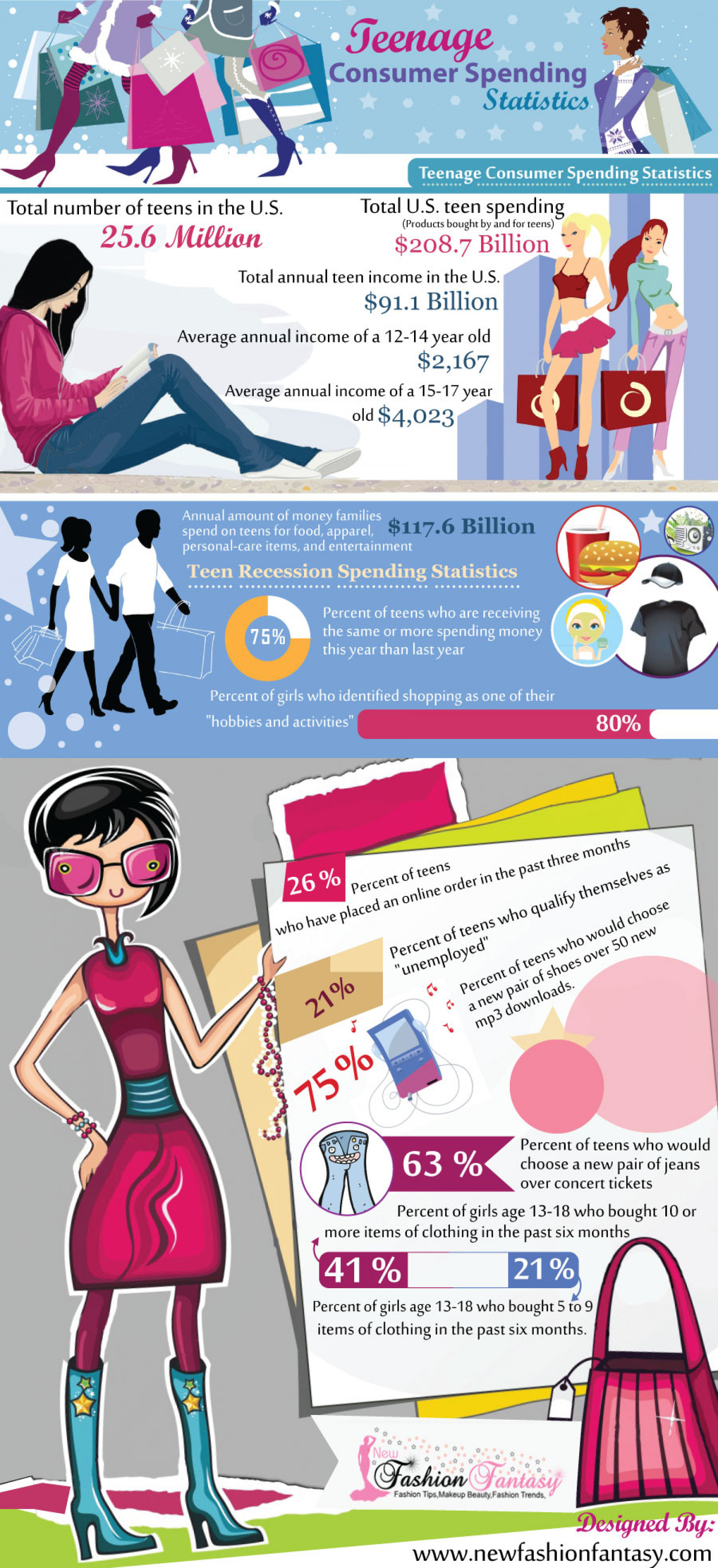 Teen Spending Statistics in the U.S. Infographic