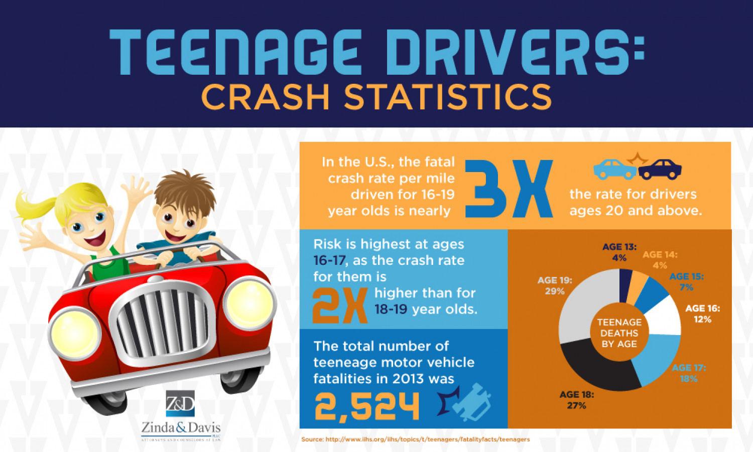 Teen Drivers: Get the Facts Motor Vehicle Safety CDC