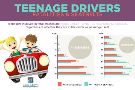 Teenage Drivers: Fatalities & Seatbelts Infographic