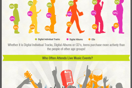 Teens VS Adults: How to Listen to Music Infographic