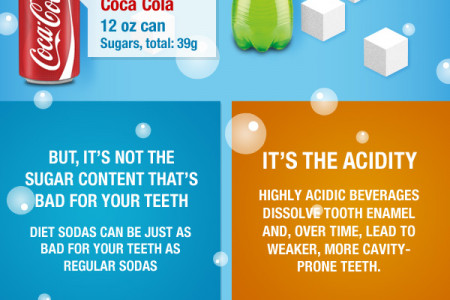 Teeth vs Soda – What Soda Does to Your Teeth Infographic