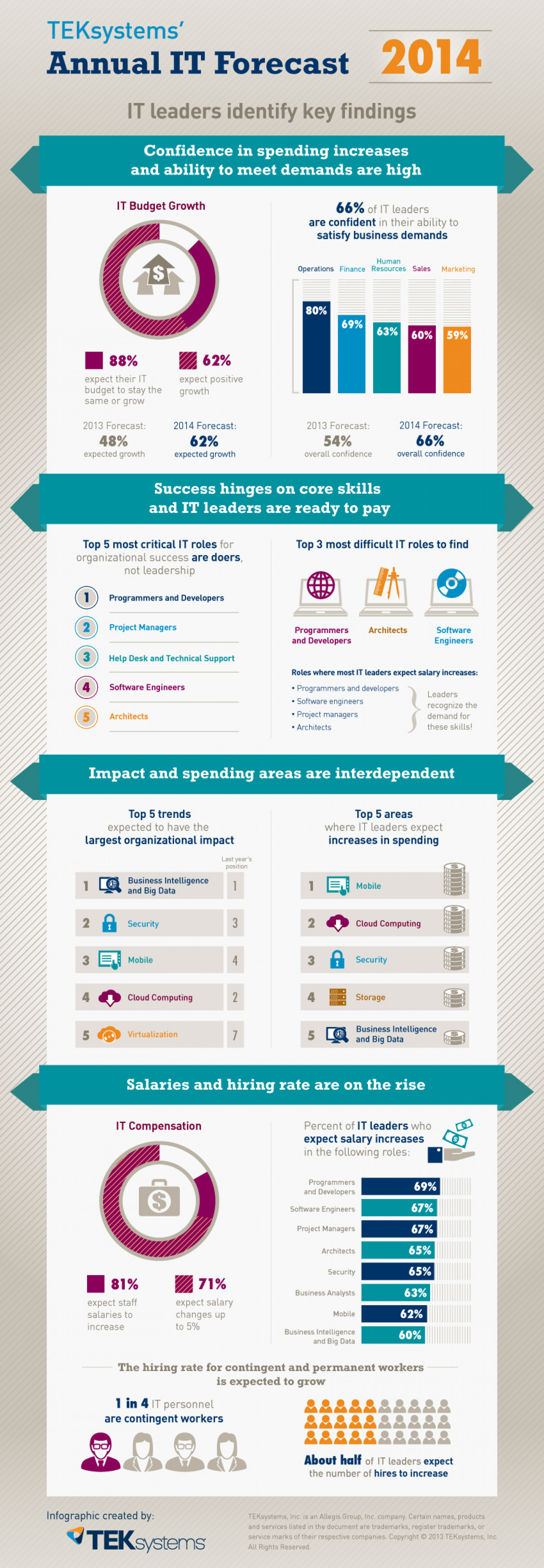 TEKsystems Annual IT Forecast Infographic