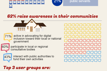 Telecentres: Who they are and what they do Infographic