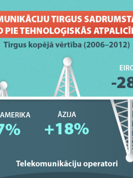 Telecommunications market fragmentation in Europe leads to technological backwardness Infographic