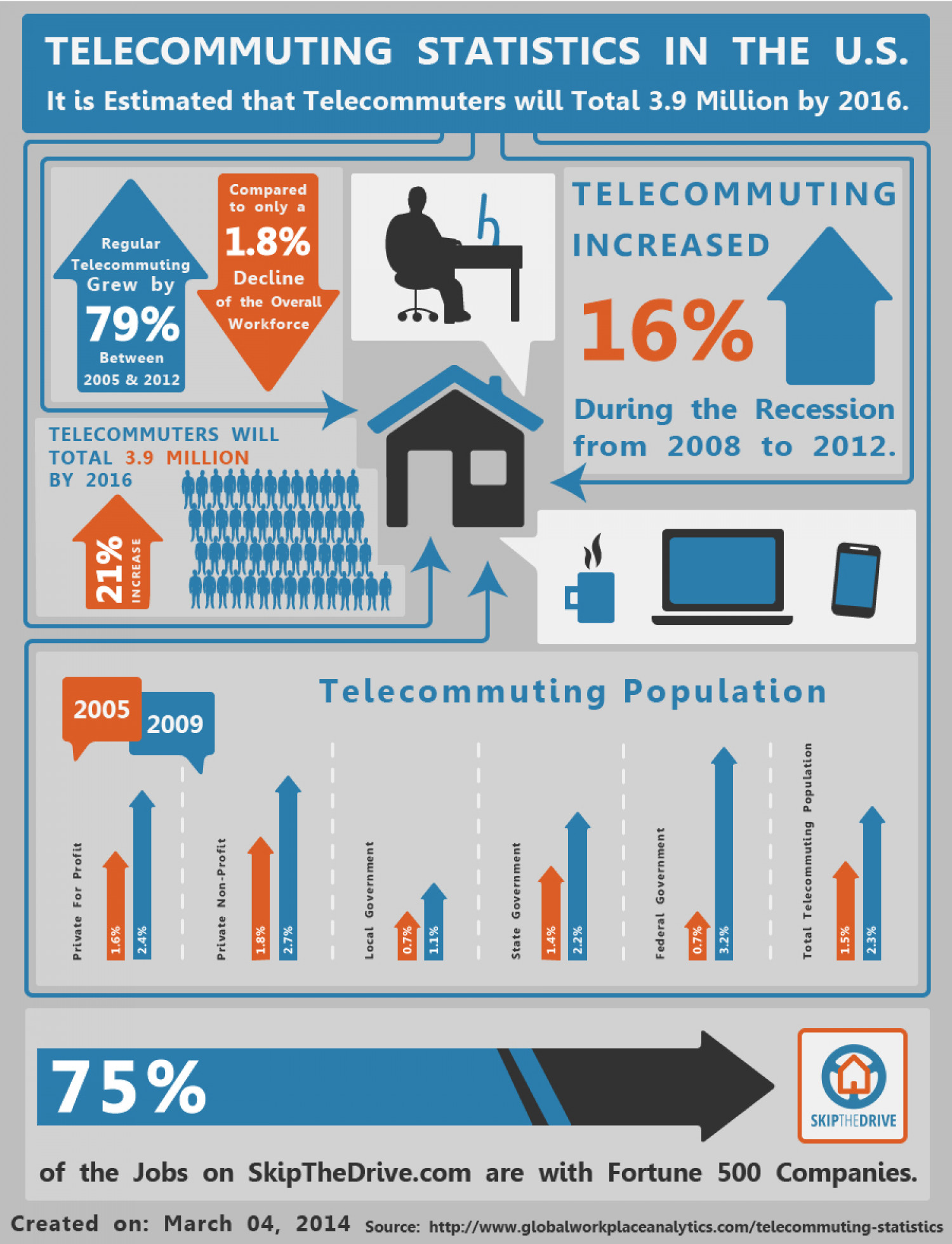 telecommuting statistics in the u s ly telecommuting statistics in the u s infographic