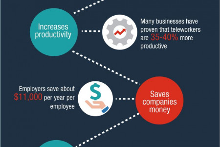 Telecommuting: The Future of the Workforce Infographic