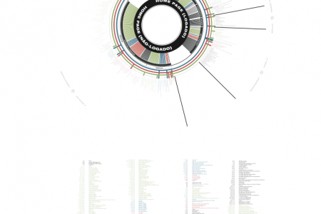 Telefonica's Site Map Infographic