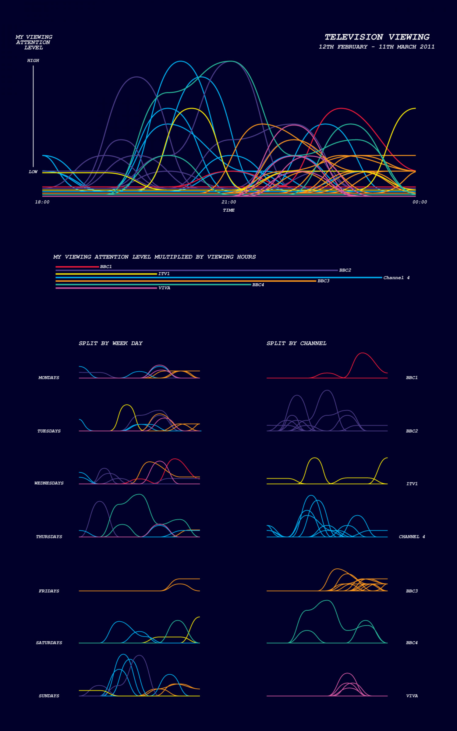 Television Viewing Infographic