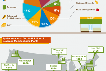 Temporary Climate Control, Helping the U.S. Food Industry Comply with Processing Standards  Infographic