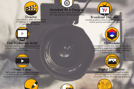 Ten Best Jobs for Video and Motion Graphics Majors [Infographic] Infographic