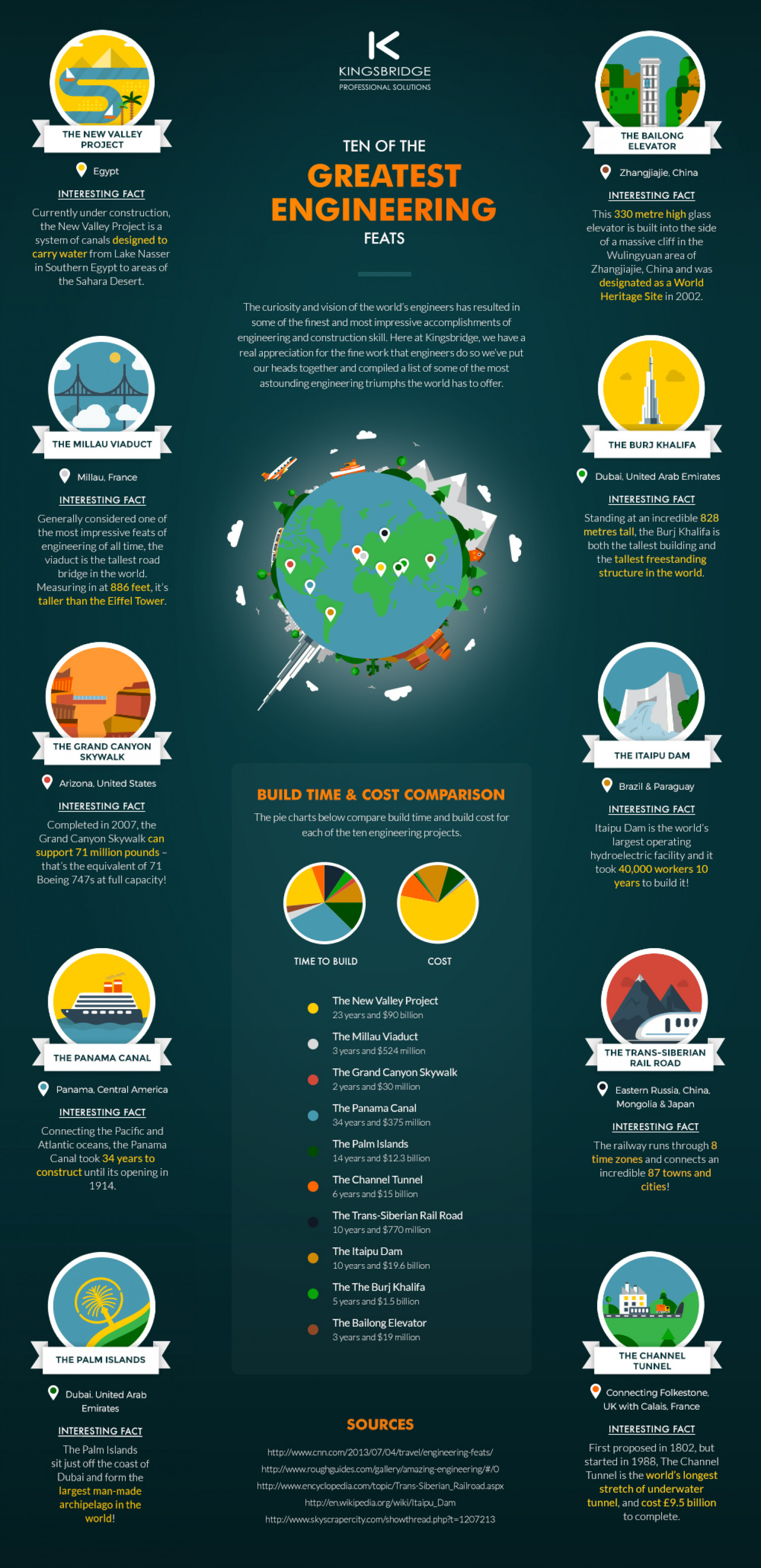 Ten of the greatest engineering feats Infographic