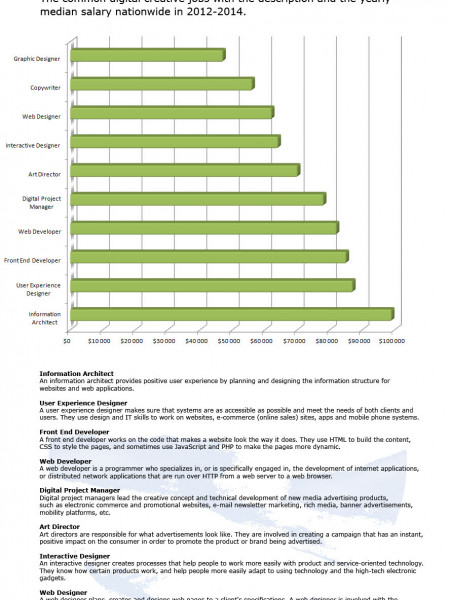 Ten Well Paid Digital Creative Jobs in USA Infographic