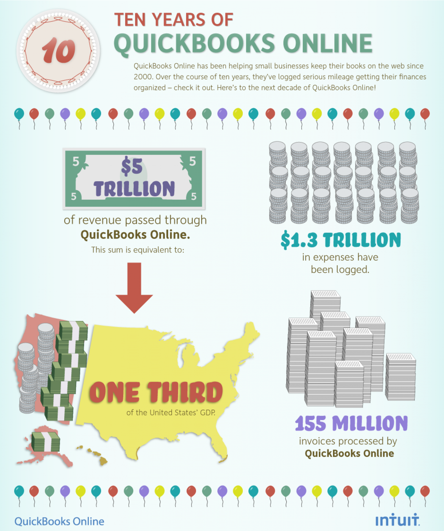 Ten Years of Quick Books Online  Infographic