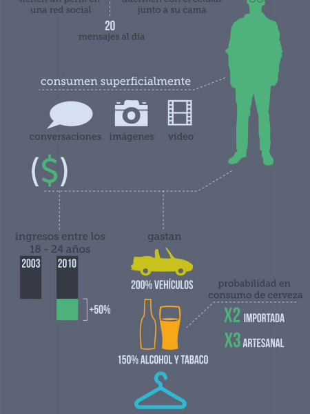 Millenials Colombia 2013 Infographic