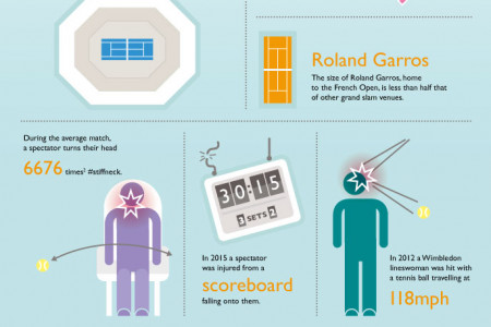 Tennis Facts and Injuries Infographic