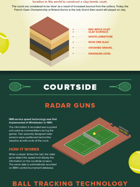 Tennis Technology Infographic