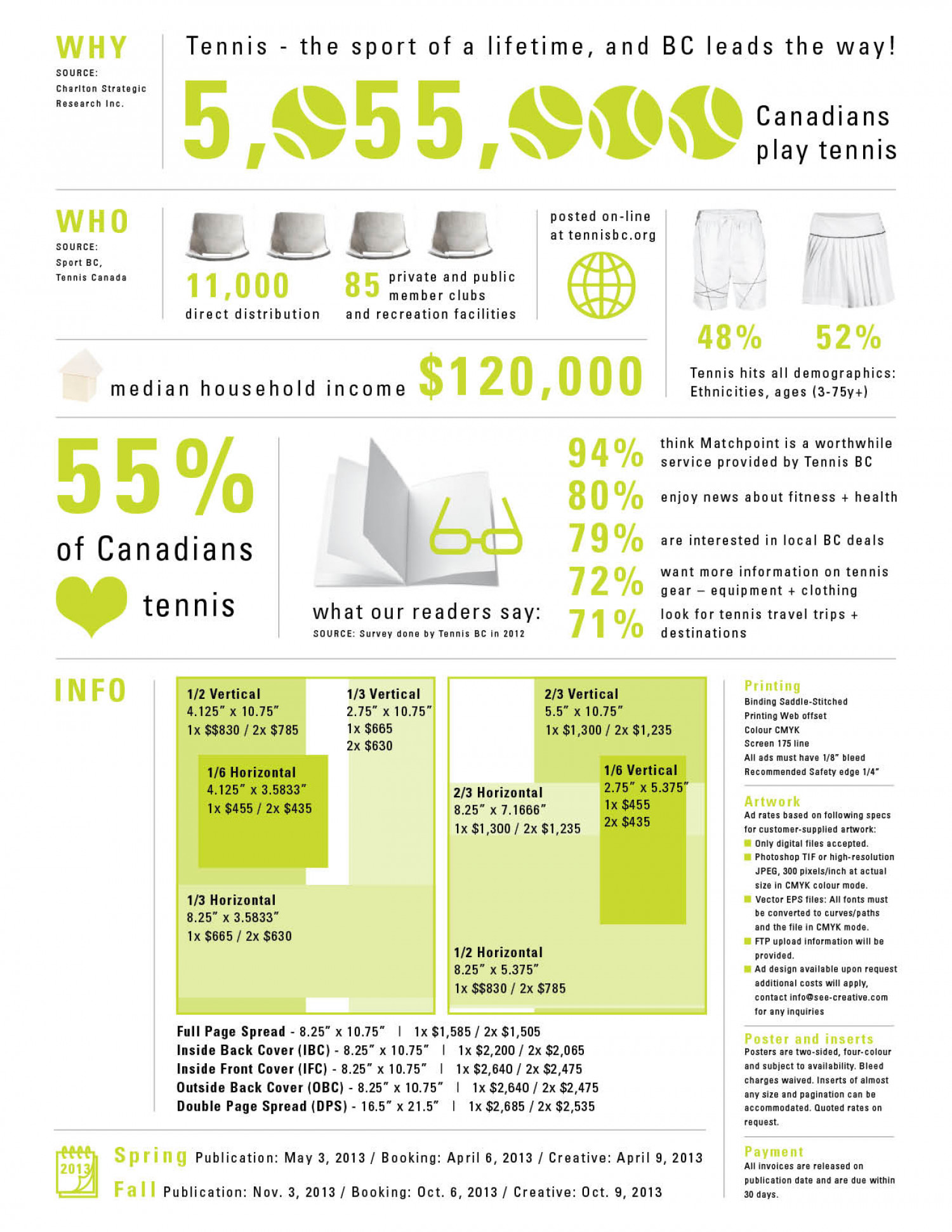 Tennis: The Sport of a Lifetime and British Columbia Leads the Way! Infographic