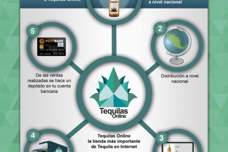 Tequilas Online Infographic