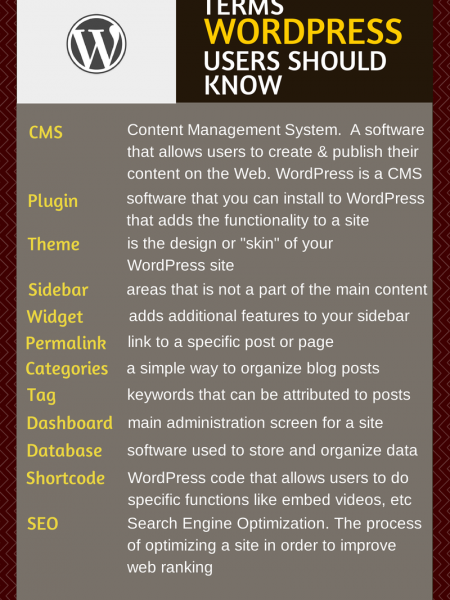 Terms WordPress Users Should Know Infographic