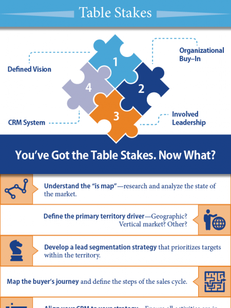 Territory Management Infographic