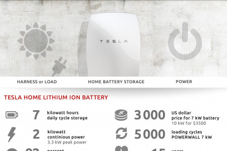 Tesla Powerwall: Facts about the Battery System Infographic